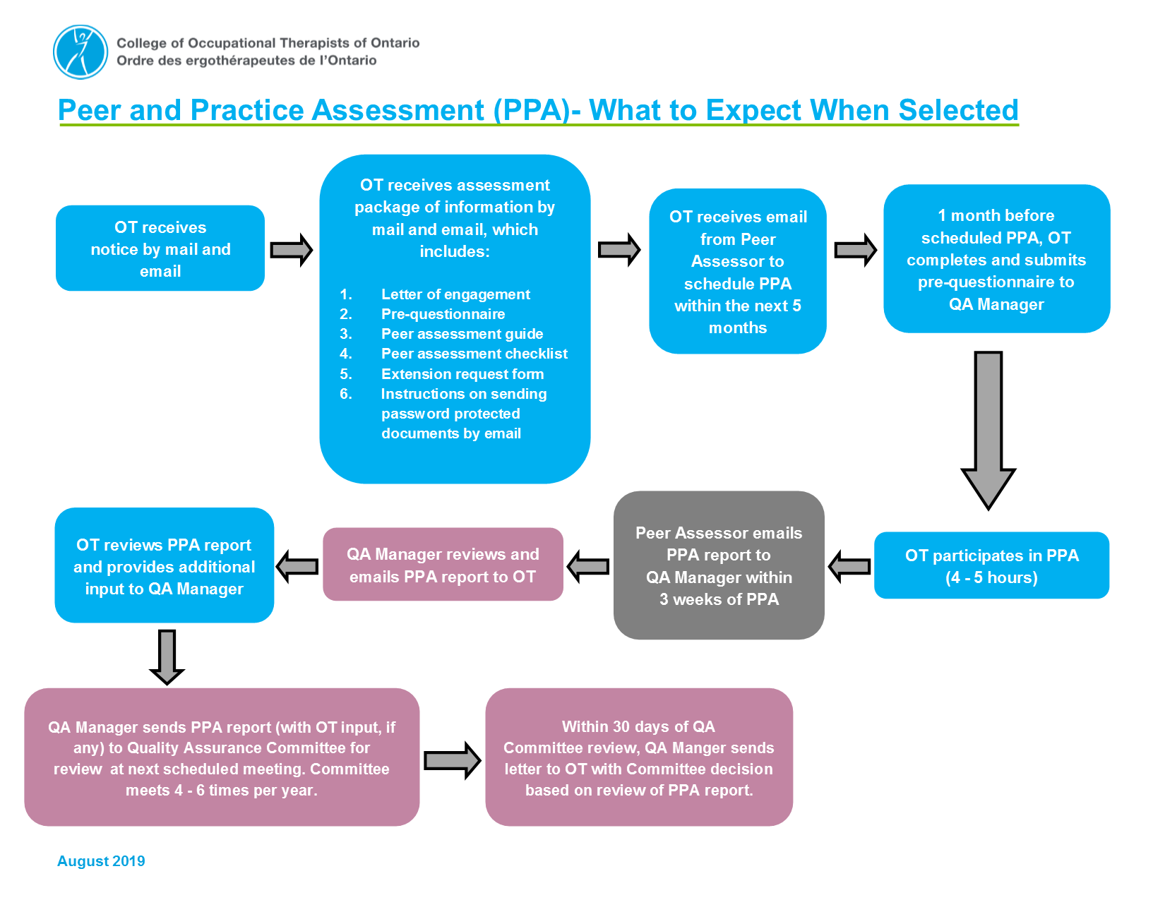 QA Competency Assessment Flow Diagram